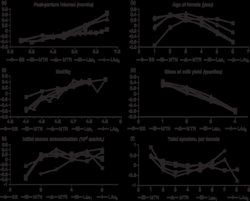 best of Motility variability Sperm