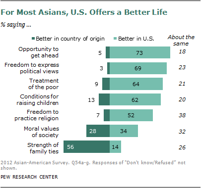 Asian immigrant in latino u.s