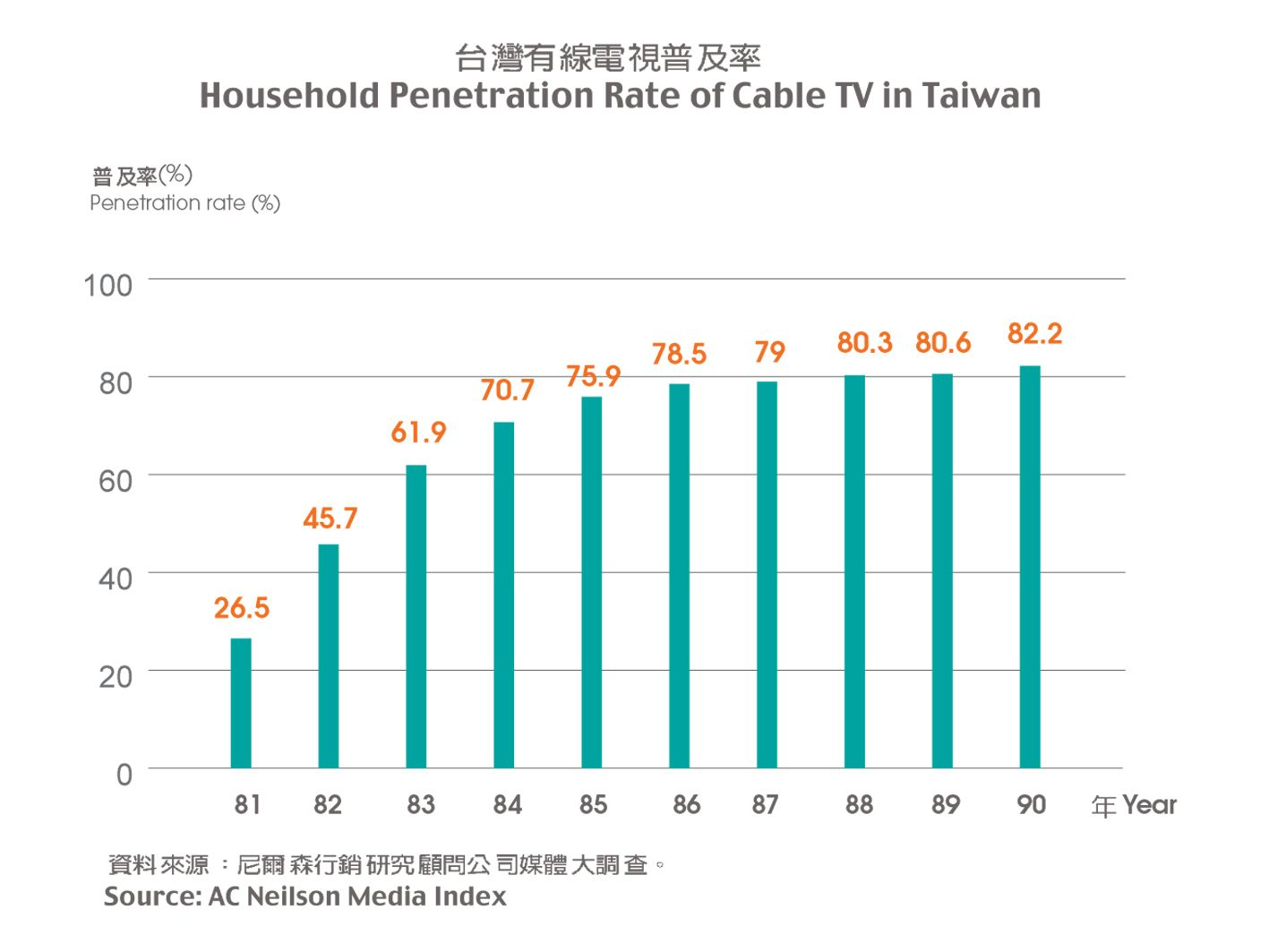 Rover reccomend Cable tv penetration