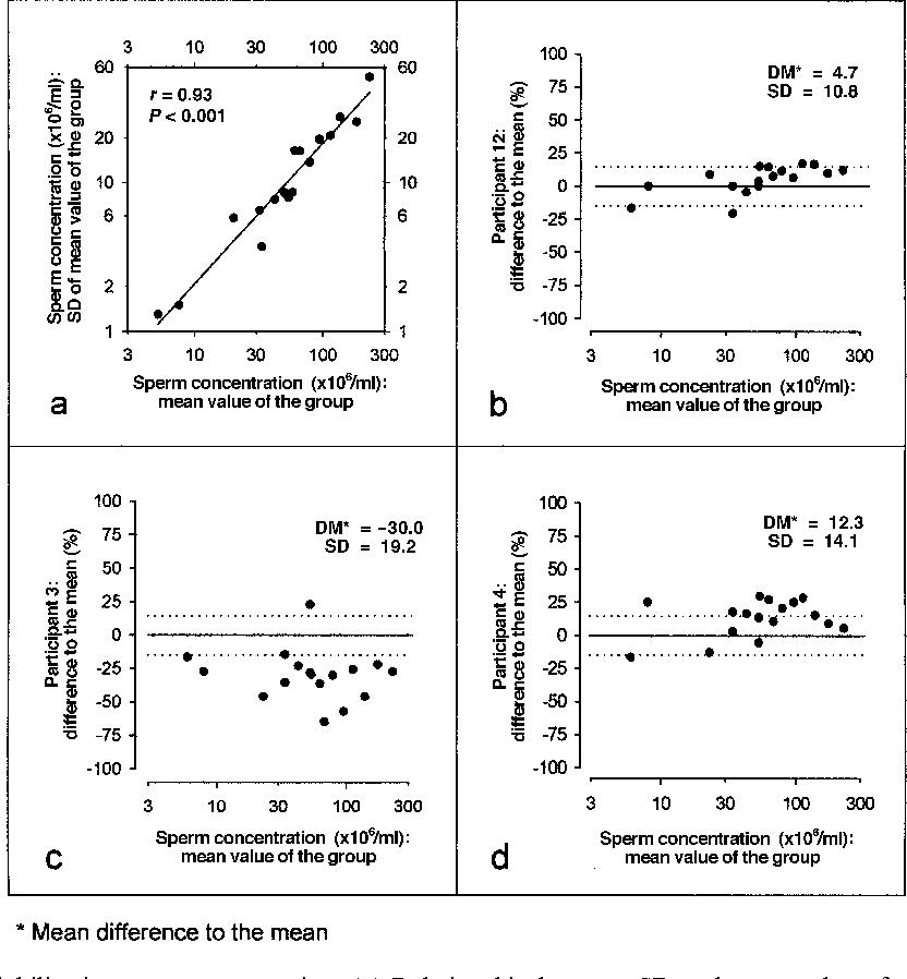 Rifle reccomend Sperm motility variability