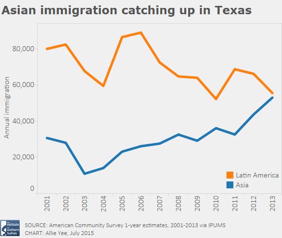 Froggy reccomend Asian immigrant in latino u.s